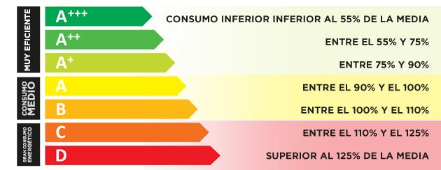 clasificación-energética
